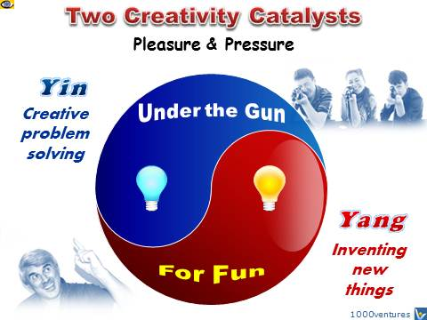 essay innovation creativity Creativity and innovation is very important and highly encouraged, for the purposes of improving effectiveness employees are to be provided the same concern, respect, and caring attitude within the organization that the employees are expected to share with the customer.