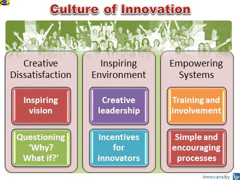 Culture of Innovation: Creative Dissatisfaction, Inspiring Environment, Empowering Systems, Vadim Kotelnikov, Innovarsity