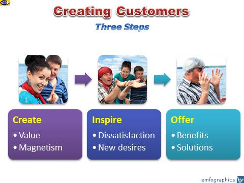 Value Innovation: How To Create Customers