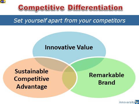 Competitive Differentiation