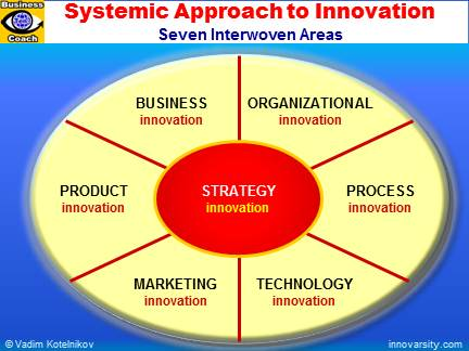Innovation Management: SYSTEMIC INNOVATION: 7 Areas of Innovation: Strategy Innovation, Business Innovation, Organizational Innovation, Product Innovation, Technology Innovation, Process Innovation, Creative Marketing