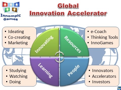 Global Innovation Accelerator: INNOMPIC GAMES