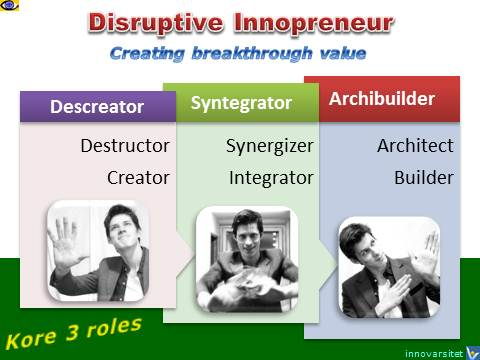 Disruptive Entrepreneur, Breakthrough Innovator, emfographics