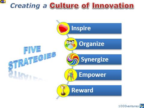 Innovation Culture - 5 Strategies for Creating an Innovative Organization