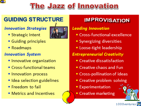 Jazz-like Innovation Process: Yin and Yang - Guiding Staructure and Improvization