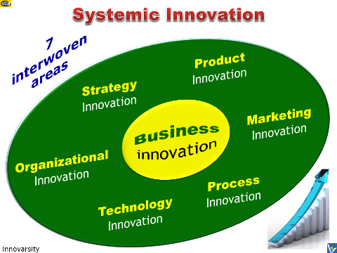 Innovation Management: 7 Areas of Systemic Innovation