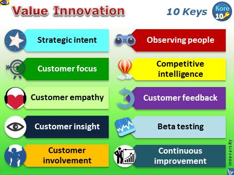 Value Innovatikon: 10 Keys