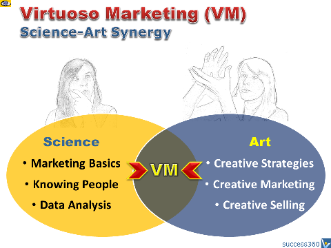 Innovative Marketing: Synergy of Science and Art