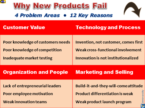 Why New Products Fail - barriers to innovation