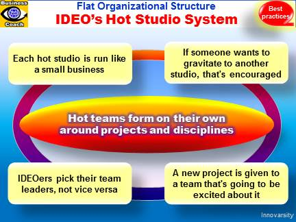IDEO Hot Studio System, Hot Team, Innovative Organization, Culture for Innovation, New Product Design Best Practices