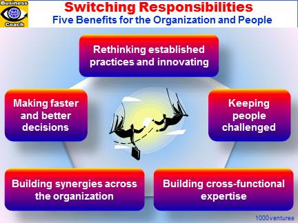 SWITCHING RESPONSIBILITIES. 5 Benefits. Keeping the Organization Young and Innovative, Building Synergies