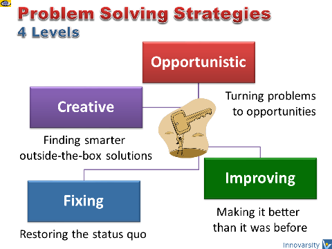 Problem Solving Strategies: 4 Levels
