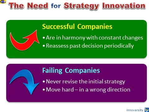 Strategy Innovation: Successful vs Failing Companies