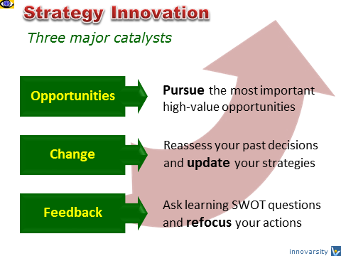 Strategy Innovation catalysts: opportunities, change, feedback